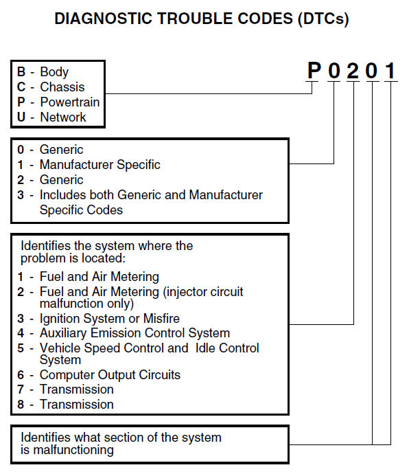 OBD2 DTC Example