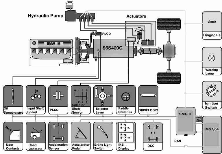 SMG II Components
