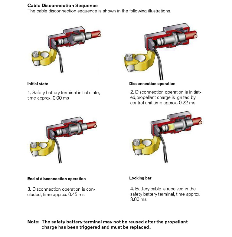 BMW Battery Safety Cable Disconnection Sequence