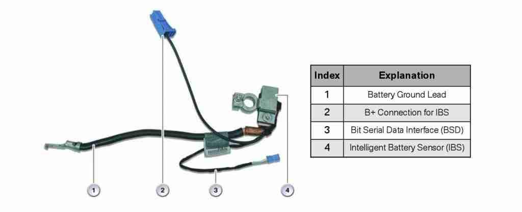 BMW Intelligent Battery Sensor (IBS) » Bimmerscan