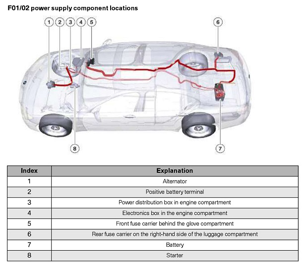 Bmw E65 Fuse Box Diagram 2001 | Wiring Diagram
